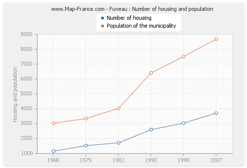 Fuveau : Number of housing and population