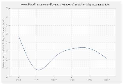 Fuveau : Number of inhabitants by accommodation