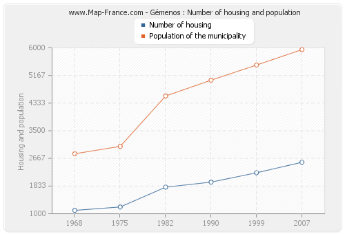 Gémenos : Number of housing and population