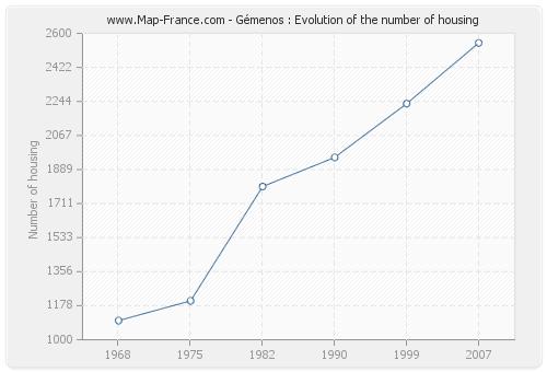 Gémenos : Evolution of the number of housing