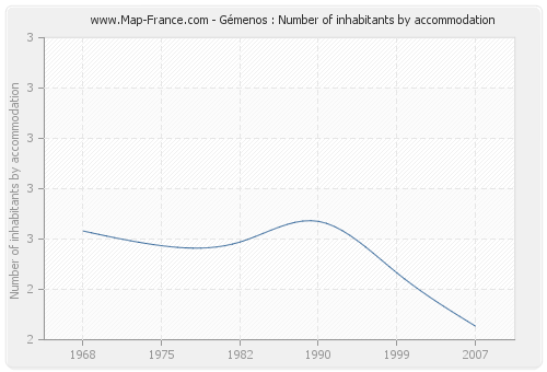 Gémenos : Number of inhabitants by accommodation