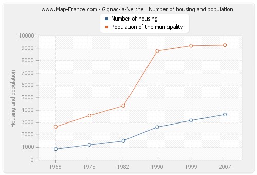 Gignac-la-Nerthe : Number of housing and population