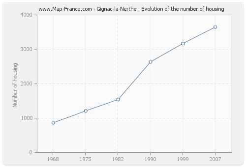 Gignac-la-Nerthe : Evolution of the number of housing