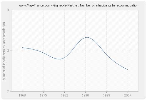 Gignac-la-Nerthe : Number of inhabitants by accommodation