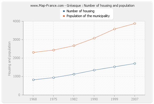 Gréasque : Number of housing and population