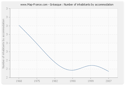 Gréasque : Number of inhabitants by accommodation