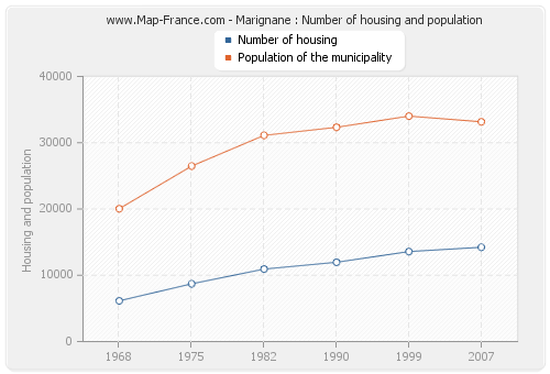 Marignane : Number of housing and population