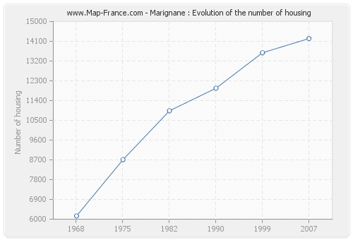 Marignane : Evolution of the number of housing