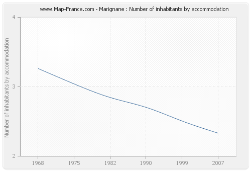 Marignane : Number of inhabitants by accommodation