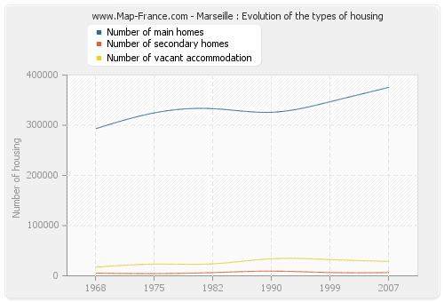 Marseille : Evolution of the types of housing