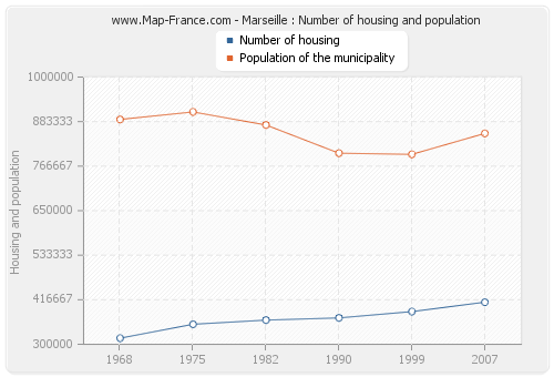 Marseille : Number of housing and population