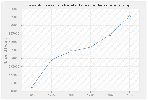 Marseille : Evolution of the number of housing
