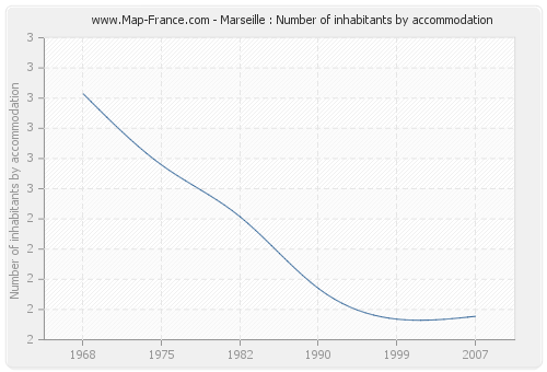 Marseille : Number of inhabitants by accommodation