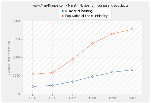 Mimet : Number of housing and population