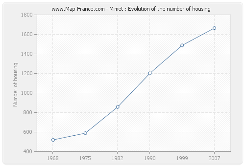 Mimet : Evolution of the number of housing