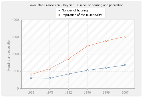 Peynier : Number of housing and population