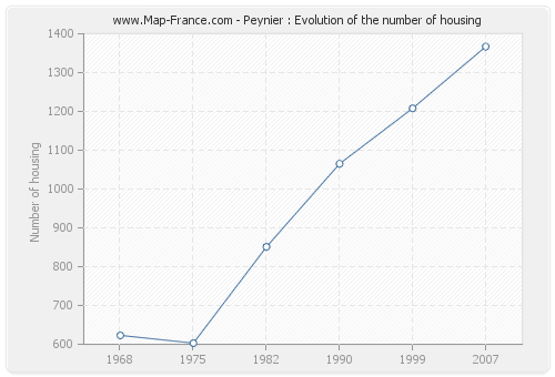 Peynier : Evolution of the number of housing