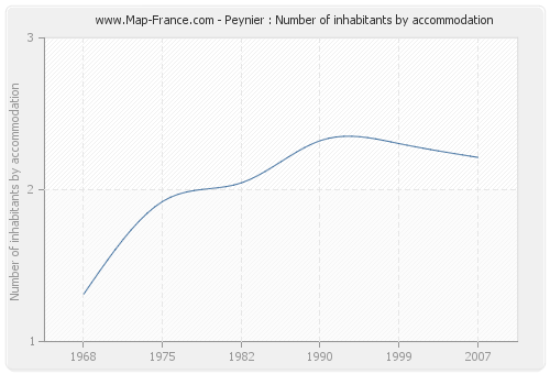 Peynier : Number of inhabitants by accommodation