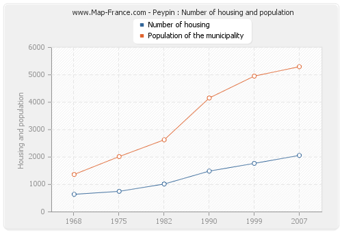 Peypin : Number of housing and population