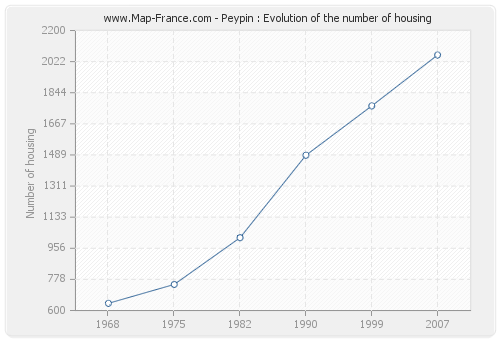 Peypin : Evolution of the number of housing
