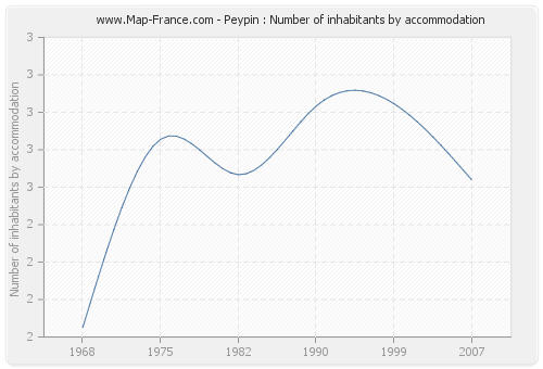 Peypin : Number of inhabitants by accommodation