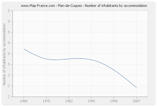 Plan-de-Cuques : Number of inhabitants by accommodation