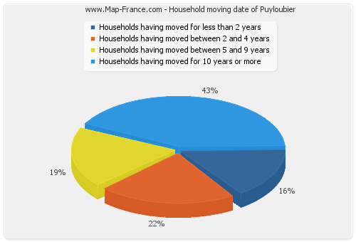 Household moving date of Puyloubier
