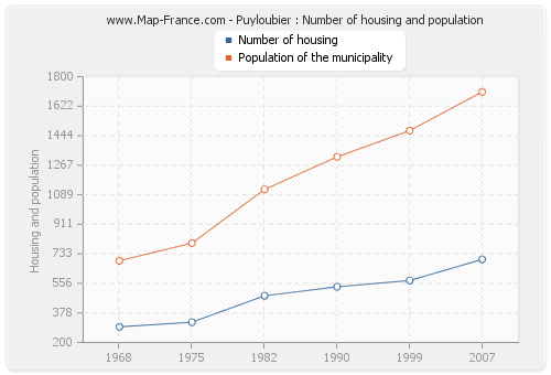 Puyloubier : Number of housing and population