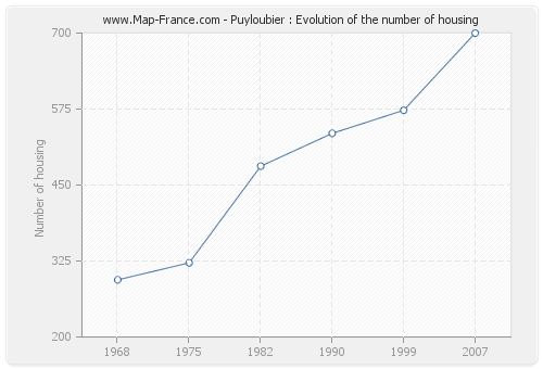 Puyloubier : Evolution of the number of housing