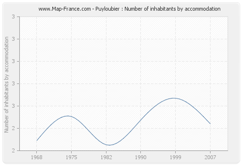 Puyloubier : Number of inhabitants by accommodation