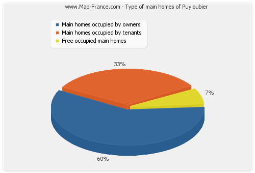 Type of main homes of Puyloubier