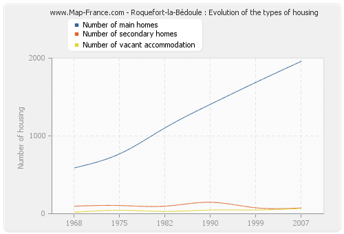 Roquefort-la-Bédoule : Evolution of the types of housing