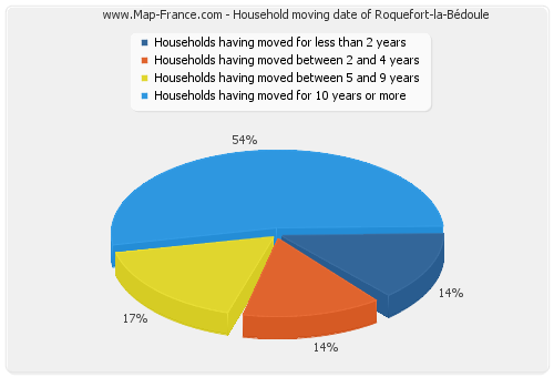 Household moving date of Roquefort-la-Bédoule
