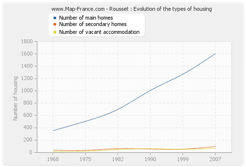 Rousset : Evolution of the types of housing