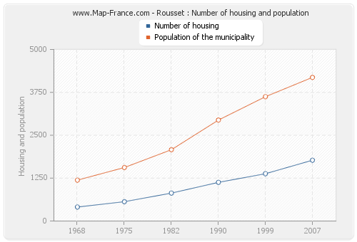 Rousset : Number of housing and population