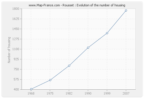 Rousset : Evolution of the number of housing