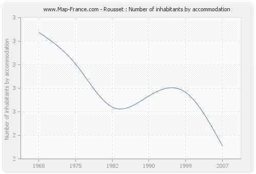 Rousset : Number of inhabitants by accommodation