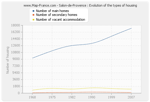 Salon-de-Provence : Evolution of the types of housing