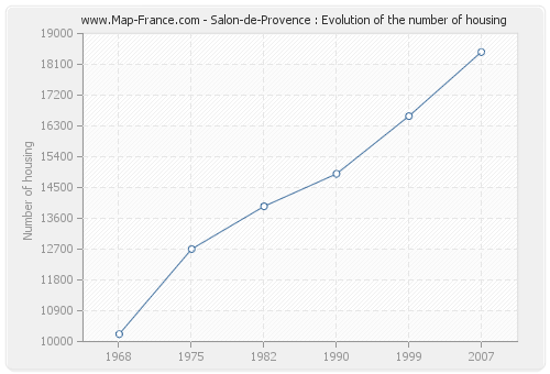 Salon-de-Provence : Evolution of the number of housing