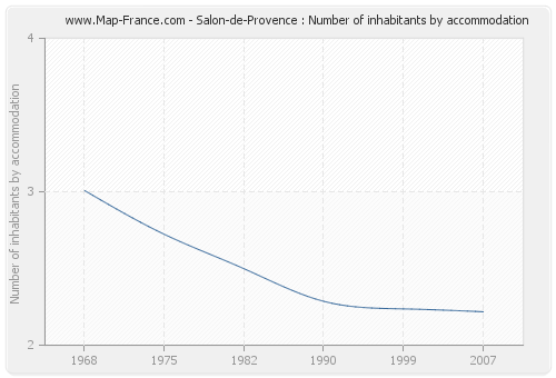 Salon-de-Provence : Number of inhabitants by accommodation
