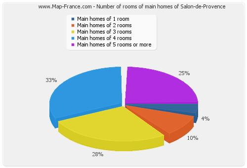 Number of rooms of main homes of Salon-de-Provence