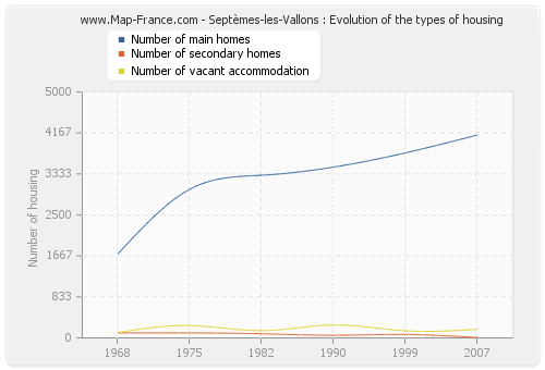 Septèmes-les-Vallons : Evolution of the types of housing