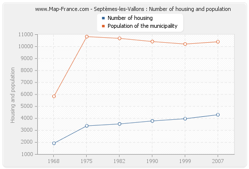 Septèmes-les-Vallons : Number of housing and population