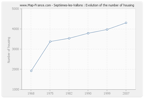 Septèmes-les-Vallons : Evolution of the number of housing