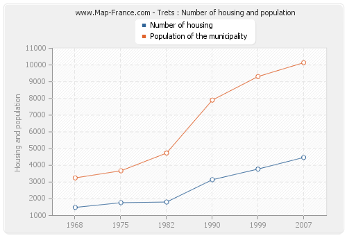 Trets : Number of housing and population