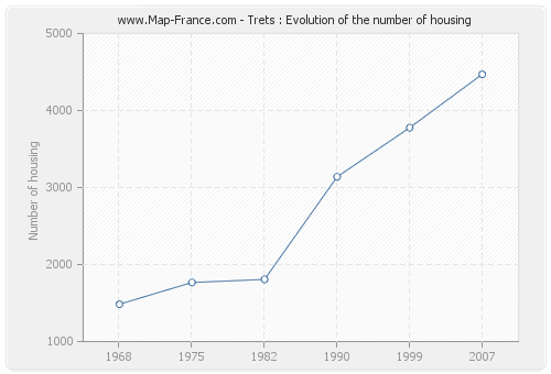 Trets : Evolution of the number of housing