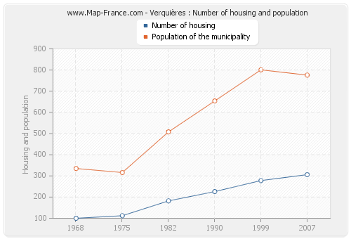 Verquières : Number of housing and population