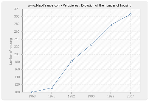 Verquières : Evolution of the number of housing