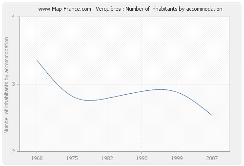 Verquières : Number of inhabitants by accommodation