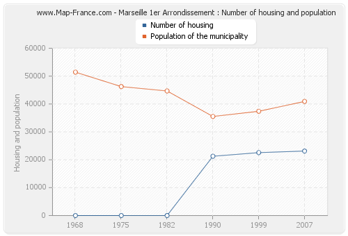 Marseille 1er Arrondissement : Number of housing and population